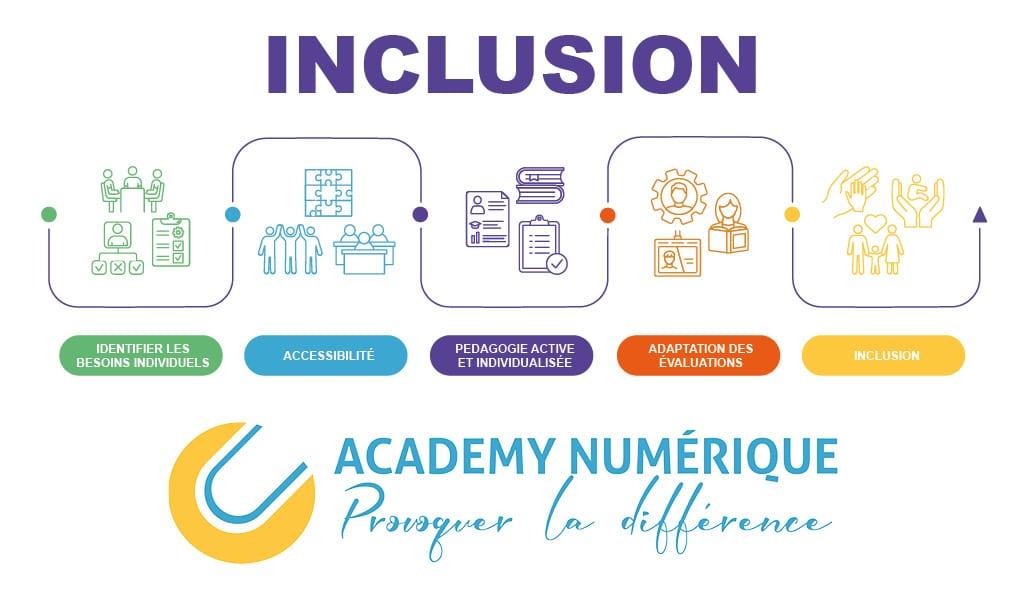 L'inclusion un acte volontaire de la part d'Academy Numérique